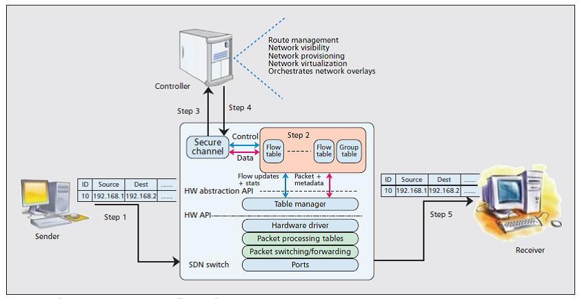 مزایای استفاده از SDN