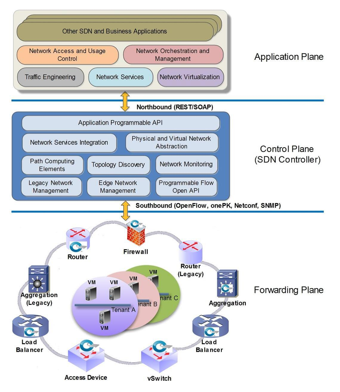 معماری SDN