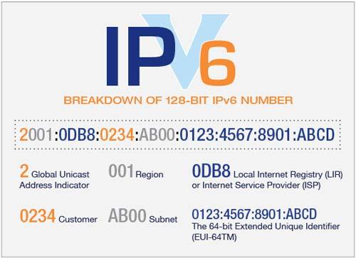 ساختار آی پی ورژن 6 یا همان IPv6